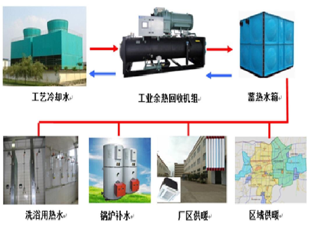 冷却水经生产工艺换热器升温后,由循环水泵输送至冷却塔进行降温,冷却